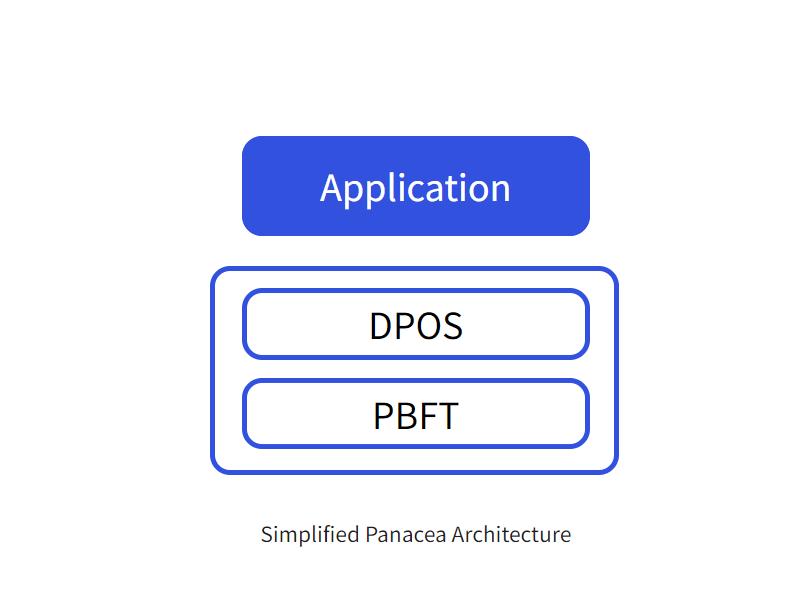 메디블록 메인넷 패너시어의 DPOS BFT 합의 알고리즘은 DPOS와 PBFT 알고리즘의 하이브리드 방식이다.