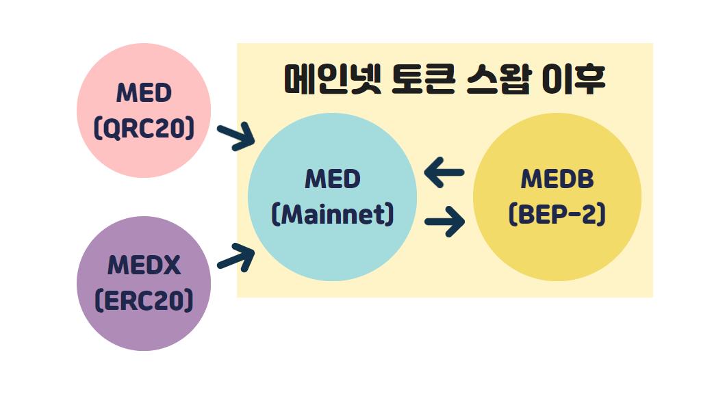메디블록, 메인넷, 토큰 스왑, 바이낸스 체인, MEDB, BEP-2