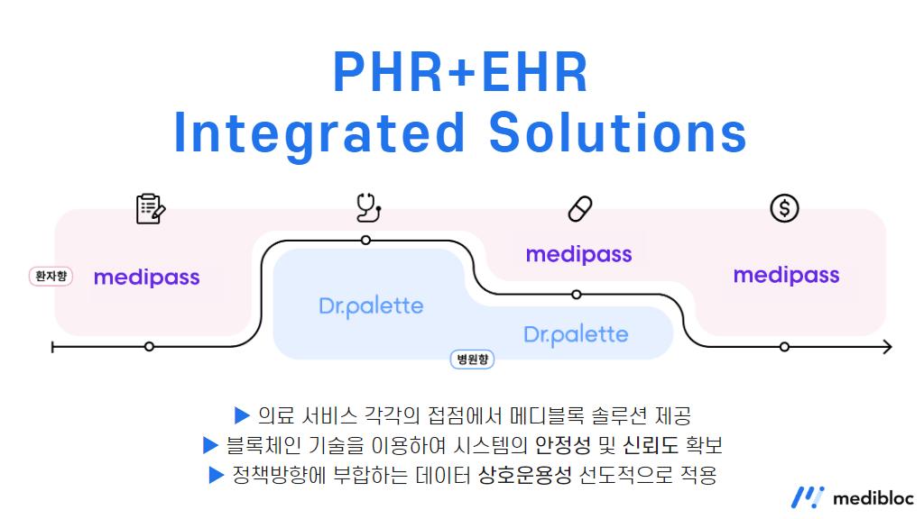 PHR, EHR, 메디블록, 메디패스, 닥터팔레트